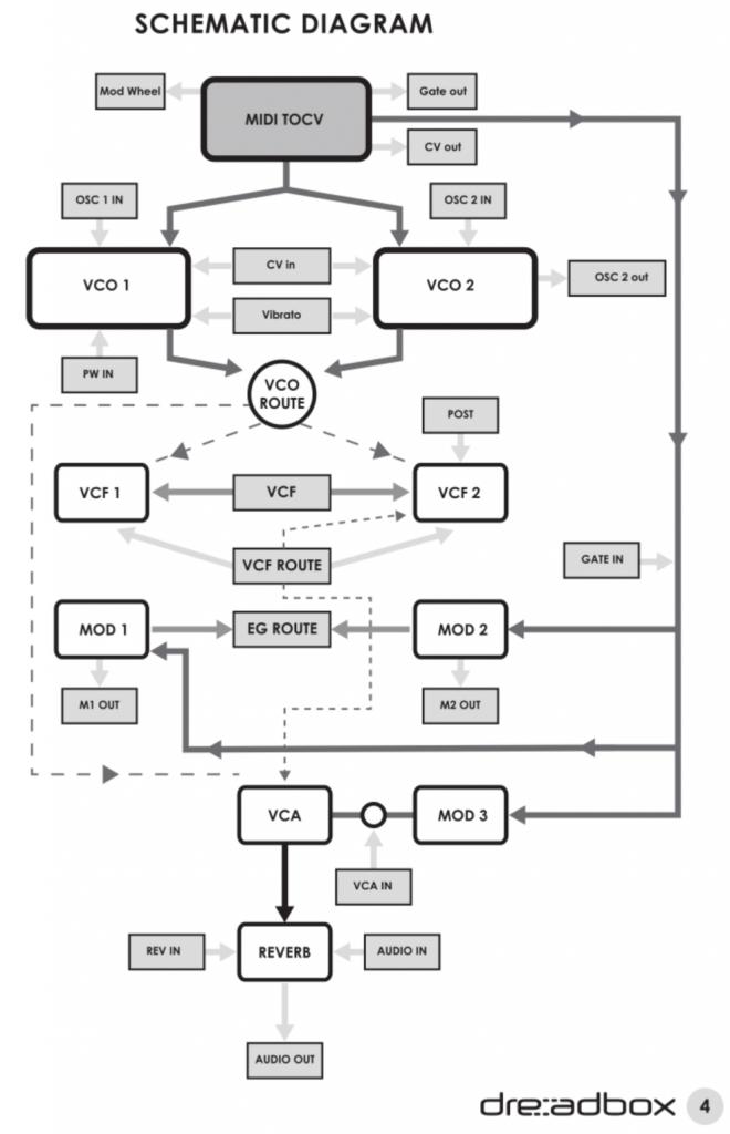 Ruta de señal NYX